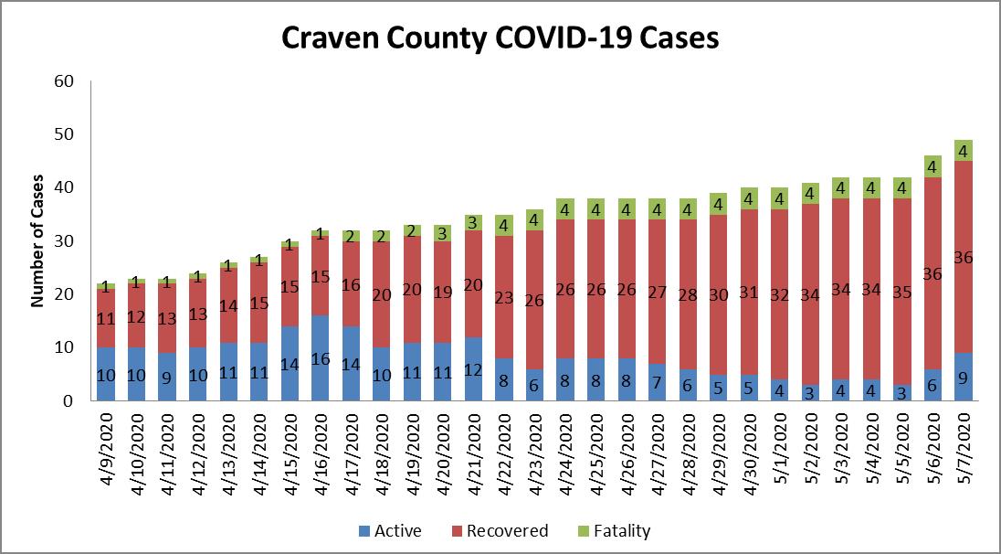 Case chart 2 5-8-20