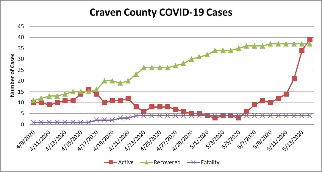 Case chart 5-15-20