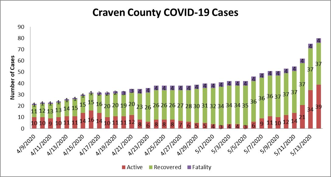 Case chart 2 5-15-20