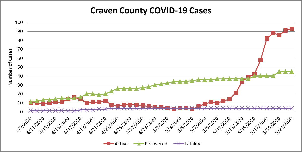 Case chart 5-22-20