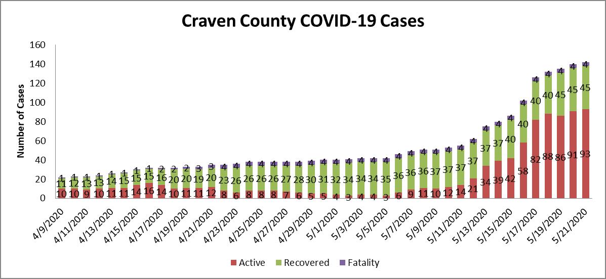 Case chart 2 5-22-20
